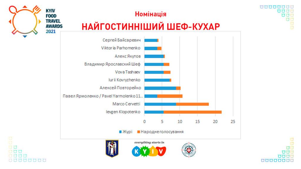 Найгостинніший шеф-кухар Kyiv Food Travel Awards