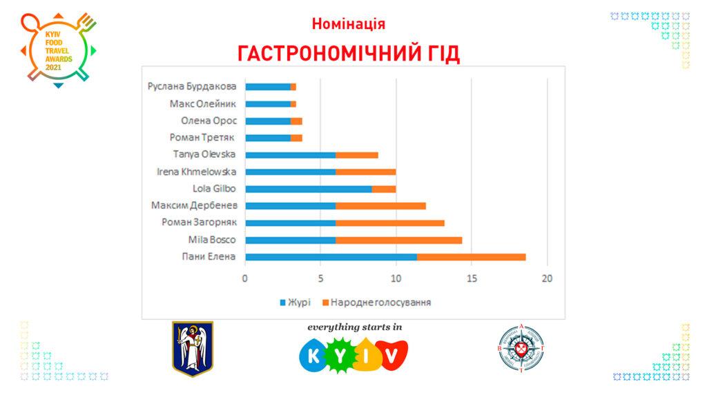 Гастрономічний гід Kyiv Food Travel Awards