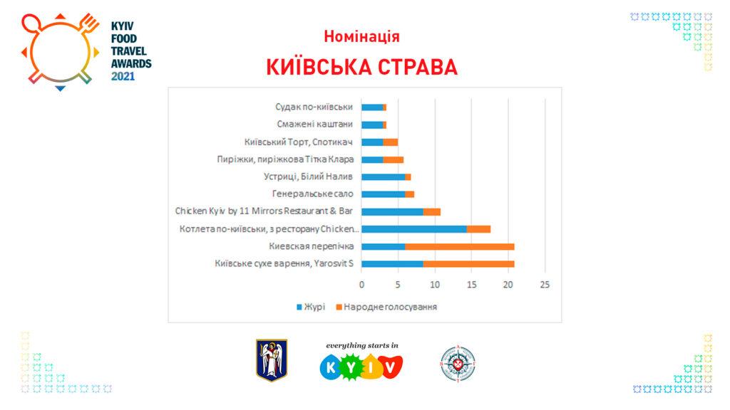 Київська страва Kyiv Food Travel Awards