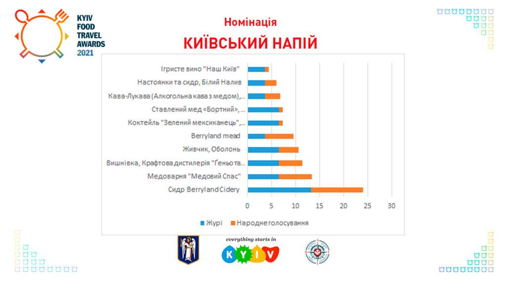 Київський напій Kyiv Food Travel Awards