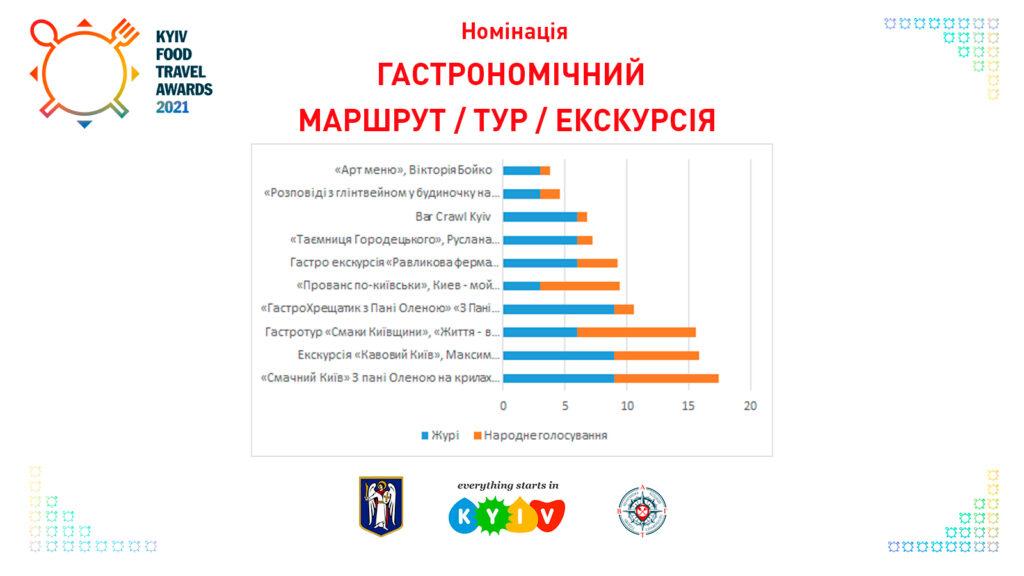 Гастрономічний маршрут/тур/екскурсія Kyiv Food Travel Awards