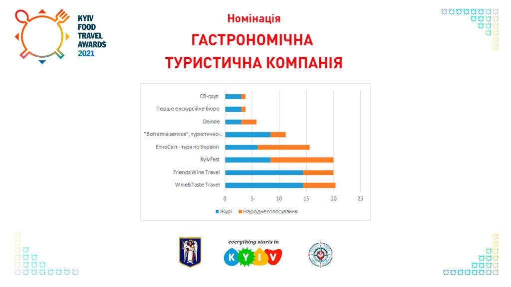 Гастрономічна туристична компанія Kyiv Food Travel Awards