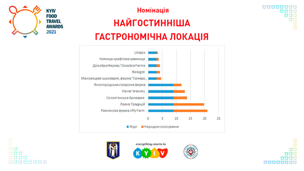Найгостинніша гастрономічна локація Kyiv Food Travel Awards