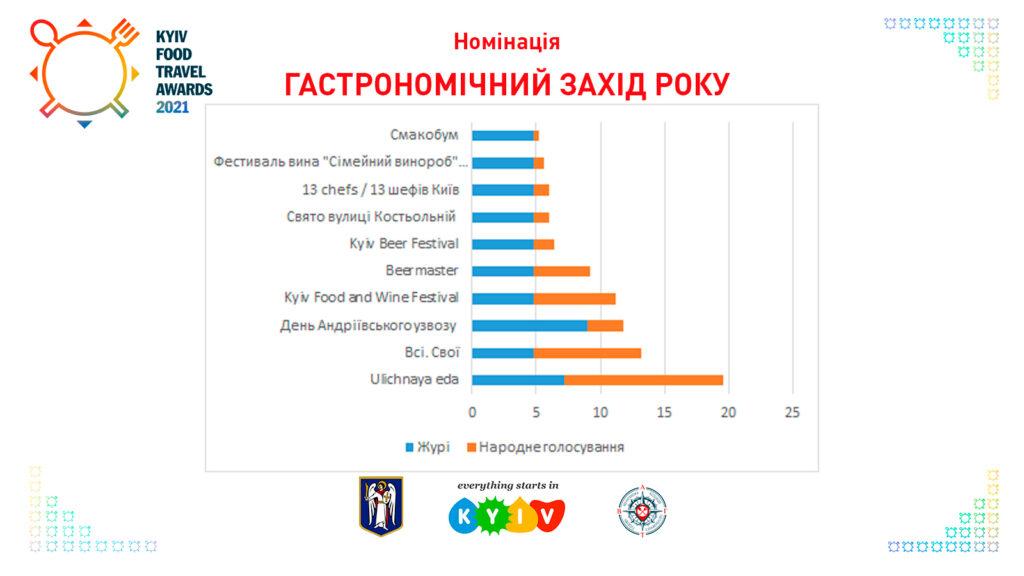 Гастрономічний захід року Kyiv Food Travel Awards